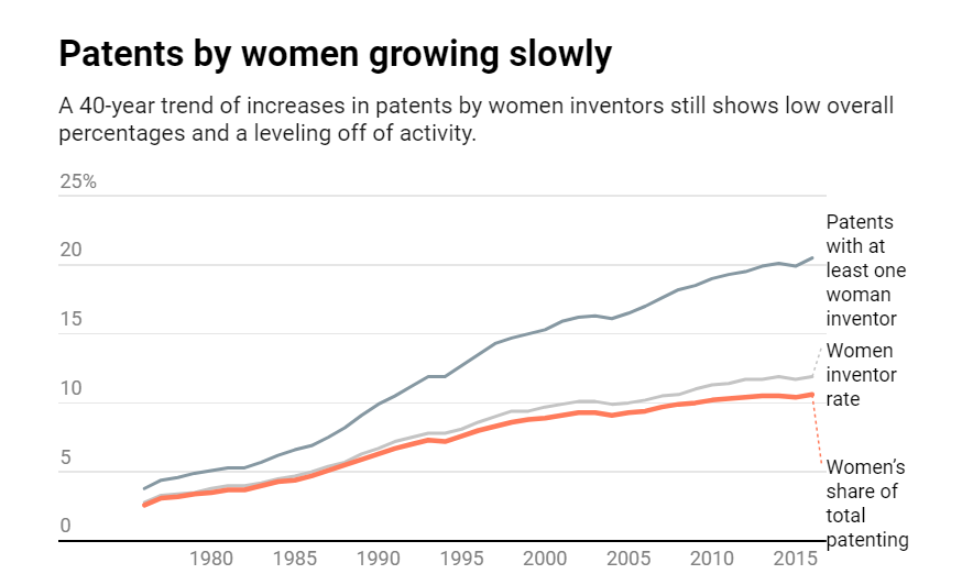 Creating a Culture That Boosts Female Inventors